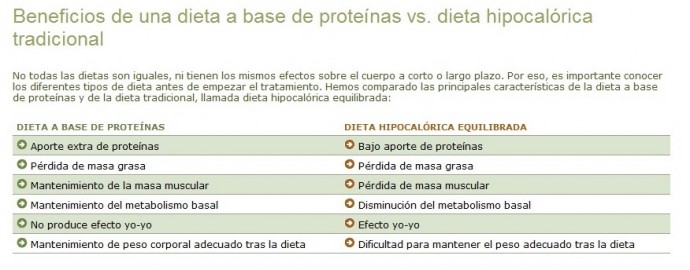 beneficios dieta