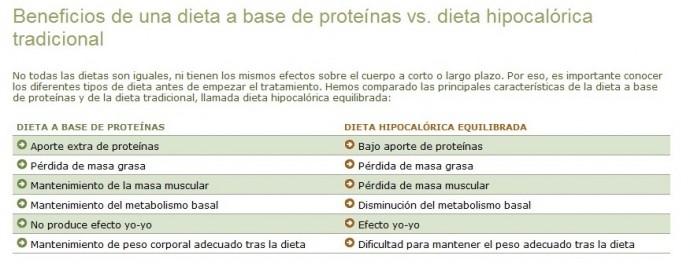 beneficios dieta